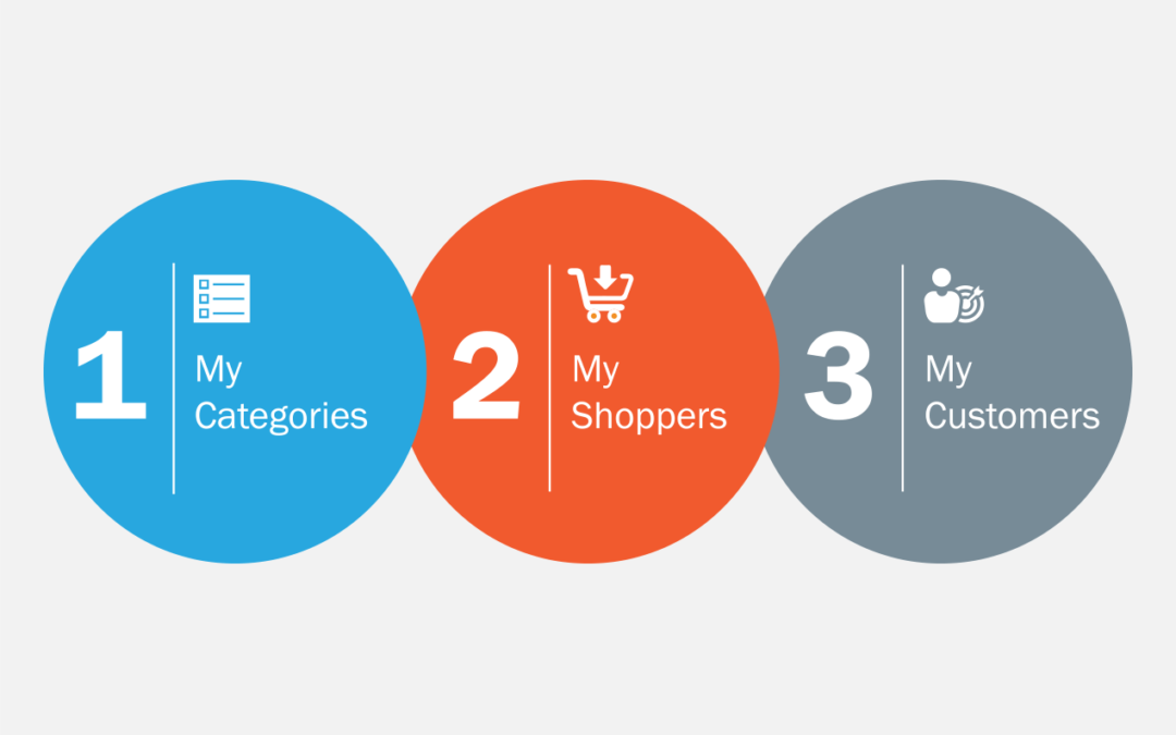 MyClickstream: Connecting The Dots in Your Omnichannel World