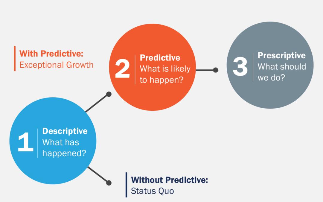 Predicting The Future In CPG