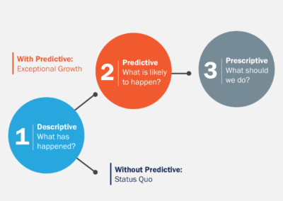 Predicting The Future In CPG