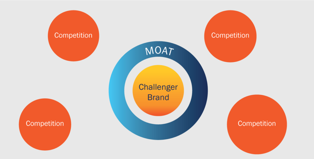 Challenger Brand Study 2018: The Magic of the Moat