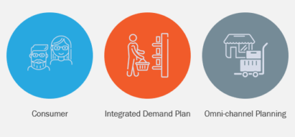 Future of Omni-Channel Planning