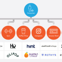 2020 Challenger Brand Study: Challenging in an Omni-World